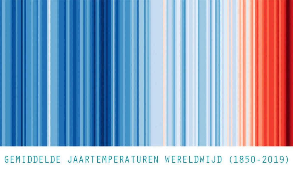 warming-stripes-jaartemperaturen Globe