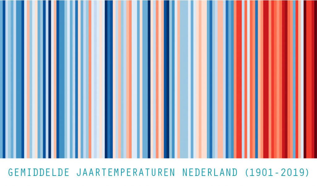 warming-stripes-jaartemperaturen NL