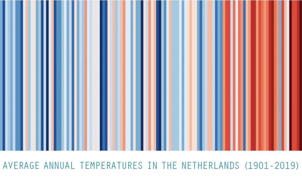 ENG-warming-stripes-jaartemperaturen NL